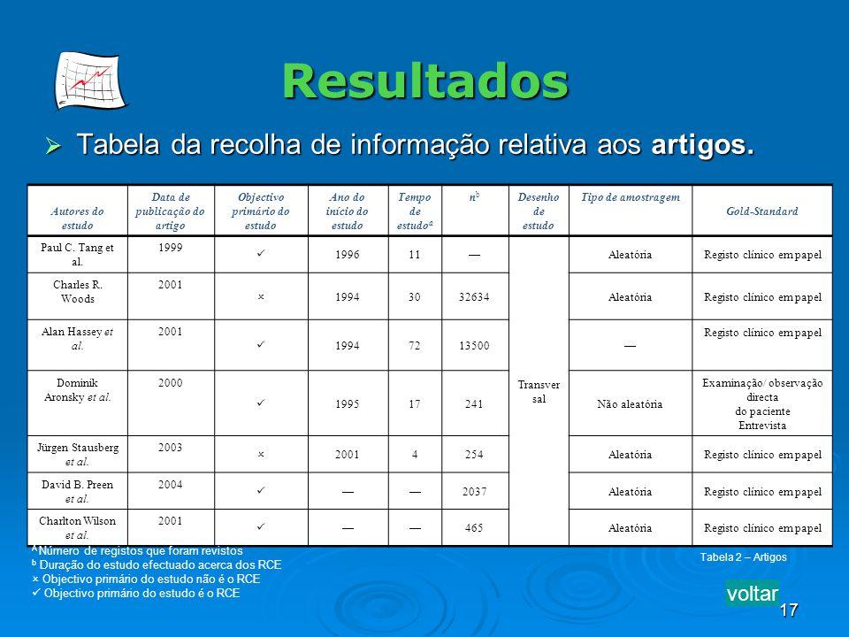 17 Resultados Tabela da recolha de informação relativa aos artigos. Tabela da recolha de informação relativa aos artigos. Autores do estudo Data de pu