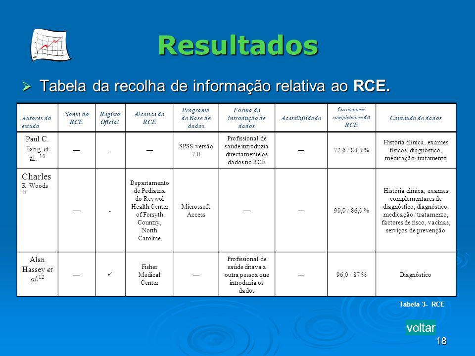 18 Resultados Tabela da recolha de informação relativa ao RCE. Tabela da recolha de informação relativa ao RCE. Tabela 3- RCE Autores do estudo Nome d