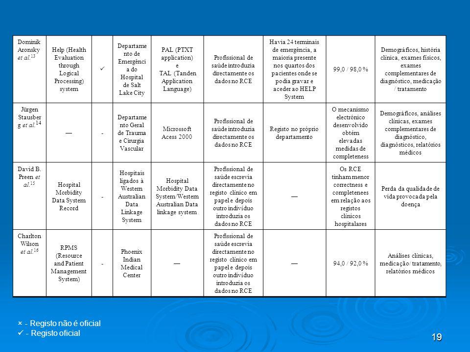 19 Dominik Aronsky et al. 13 Help (Health Evaluation through Logical Processing) system Departame nto de Emergênci a do Hospital de Salt Lake City PAL