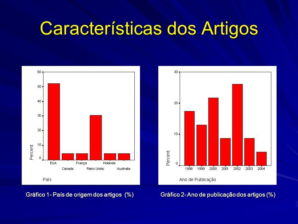 Gráfico 1- País de origem dos artigos (%) Gráfico 2- Ano de publicação dos artigos (%) Características dos Artigos