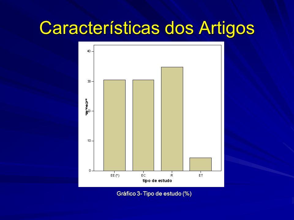 Gráfico 3- Tipo de estudo (%)