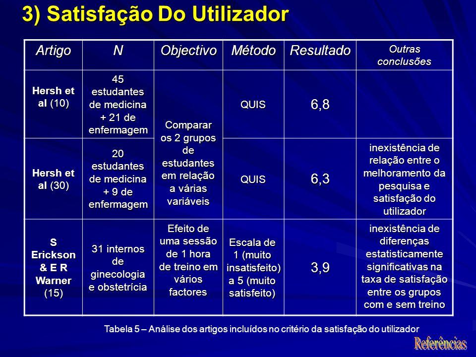 3) Satisfação Do Utilizador ArtigoNObjectivoMétodoResultado Outras conclusões Hersh et al (10) 45 estudantes de medicina + 21 de enfermagem Comparar os 2 grupos de estudantes em relação a várias variáveis QUIS6,8 Hersh et al (30) 20 estudantes de medicina + 9 de enfermagem QUIS6,3 inexistência de relação entre o melhoramento da pesquisa e satisfação do utilizador S Erickson & E R Warner (15) 31 internos de ginecologia e obstetrícia Efeito de uma sessão de 1 hora de treino em vários factores Escala de 1 (muito insatisfeito) a 5 (muito satisfeito) 3,9 inexistência de diferenças estatisticamente significativas na taxa de satisfação entre os grupos com e sem treino Tabela 5 – Análise dos artigos incluídos no critério da satisfação do utilizador