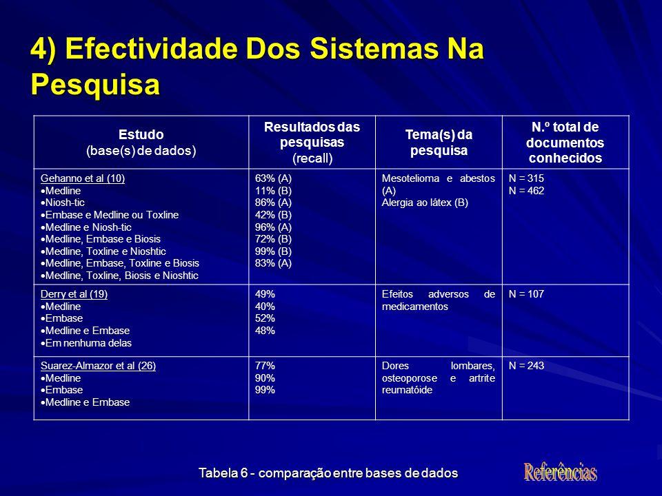 Estudo (base(s) de dados) Resultados das pesquisas (recall) Tema(s) da pesquisa N.º total de documentos conhecidos Gehanno et al (10) Medline Niosh-tic Embase e Medline ou Toxline Medline e Niosh-tic Medline, Embase e Biosis Medline, Toxline e Nioshtic Medline, Embase, Toxline e Biosis Medline, Toxline, Biosis e Nioshtic 63% (A) 11% (B) 86% (A) 42% (B) 96% (A) 72% (B) 99% (B) 83% (A) Mesotelioma e abestos (A) Alergia ao látex (B) N = 315 N = 462 Derry et al (19) Medline Embase Medline e Embase Em nenhuma delas 49% 40% 52% 48% Efeitos adversos de medicamentos N = 107 Suarez-Almazor et al (26) Medline Embase Medline e Embase 77% 90% 99% Dores lombares, osteoporose e artrite reumatóide N = 243 4) Efectividade Dos Sistemas Na Pesquisa Tabela 6 - comparação entre bases de dados