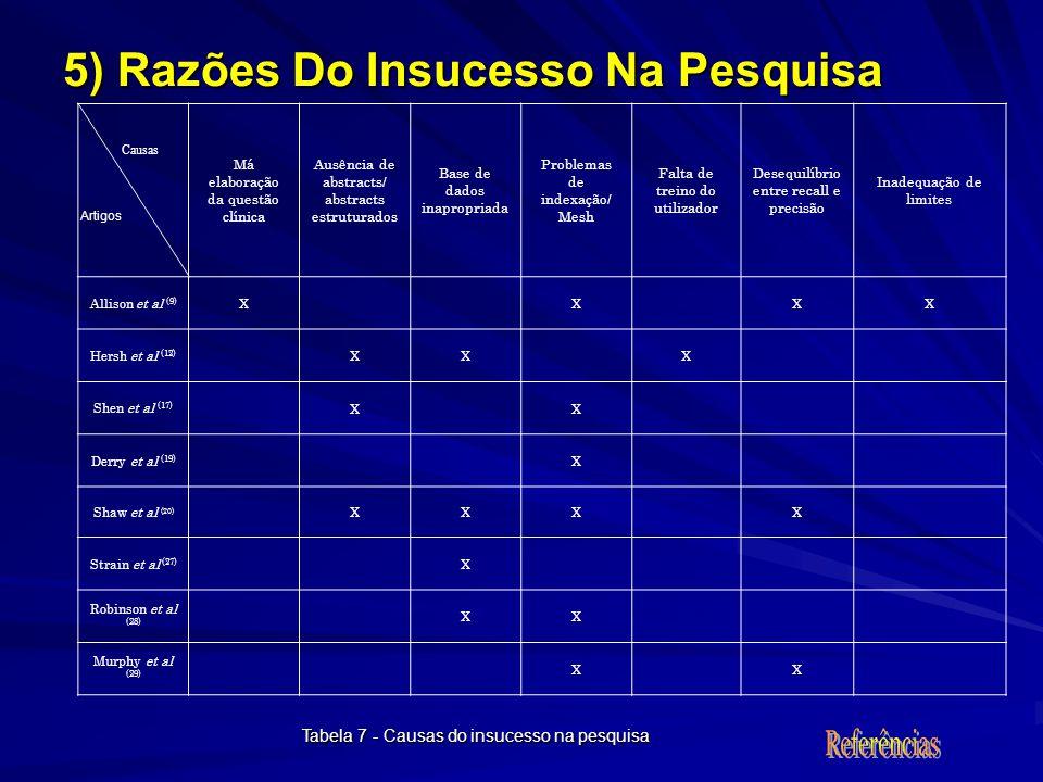 5) Razões Do Insucesso Na Pesquisa Tabela 7 - Causas do insucesso na pesquisa Artigos Causas Má elaboração da questão clínica Ausência de abstracts/ a