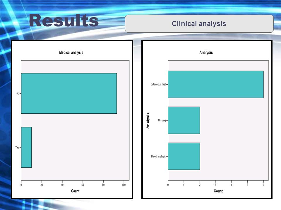 Results Clinical analysis