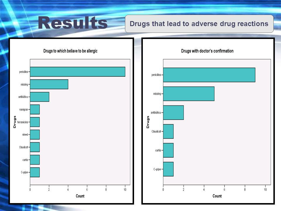 Results Drugs that lead to adverse drug reactions
