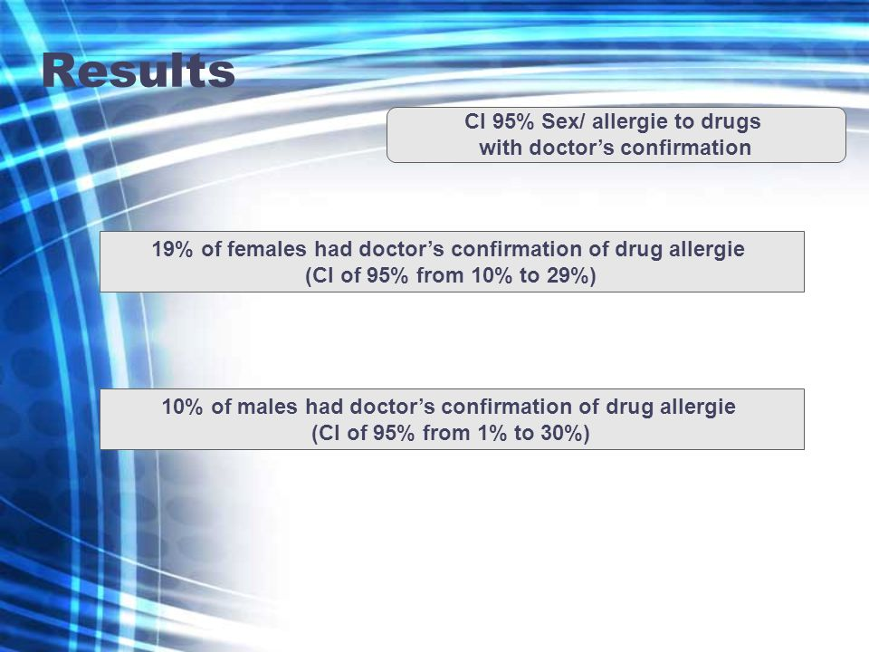 Results CI 95% Sex/ allergie to drugs with doctors confirmation 19% of females had doctors confirmation of drug allergie (CI of 95% from 10% to 29%) 10% of males had doctors confirmation of drug allergie (CI of 95% from 1% to 30%)