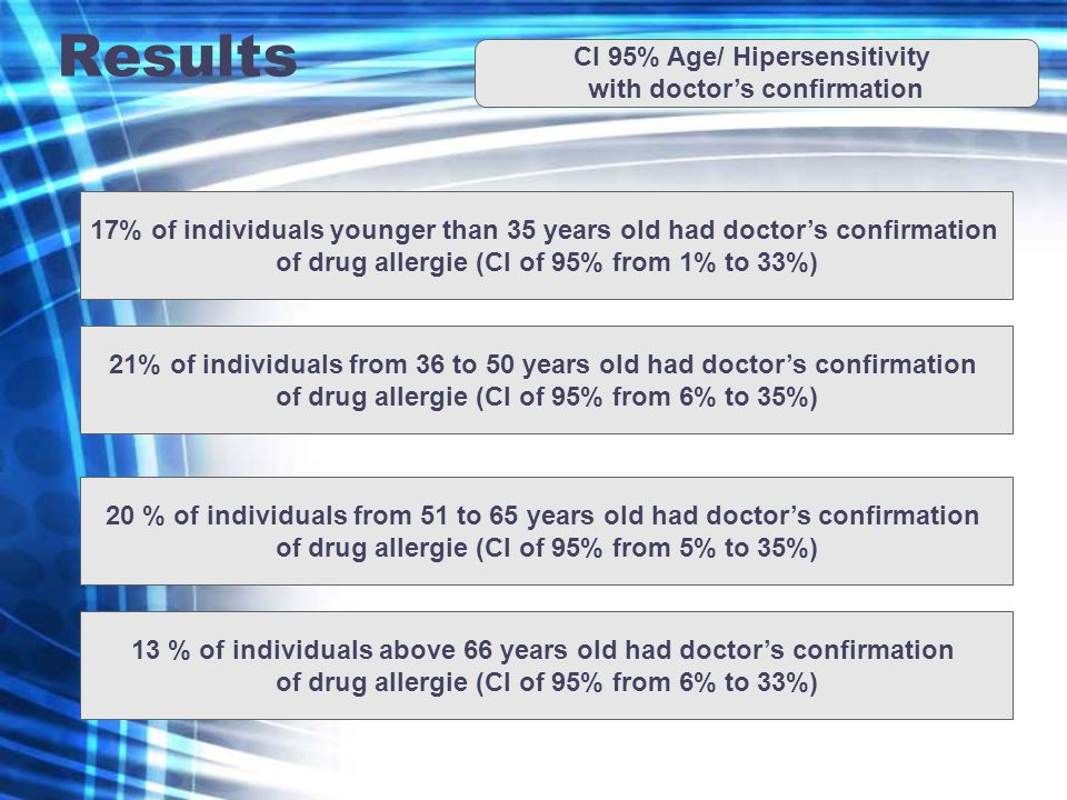 Results CI 95% Age/ Hipersensitivity with doctors confirmation 17% of individuals younger than 35 years old had doctors confirmation of drug allergie (CI of 95% from 1% to 33%) 21% of individuals from 36 to 50 years old had doctors confirmation of drug allergie (CI of 95% from 6% to 35%) 20 % of individuals from 51 to 65 years old had doctors confirmation of drug allergie (CI of 95% from 5% to 35%) 13 % of individuals above 66 years old had doctors confirmation of drug allergie (CI of 95% from 6% to 33%)