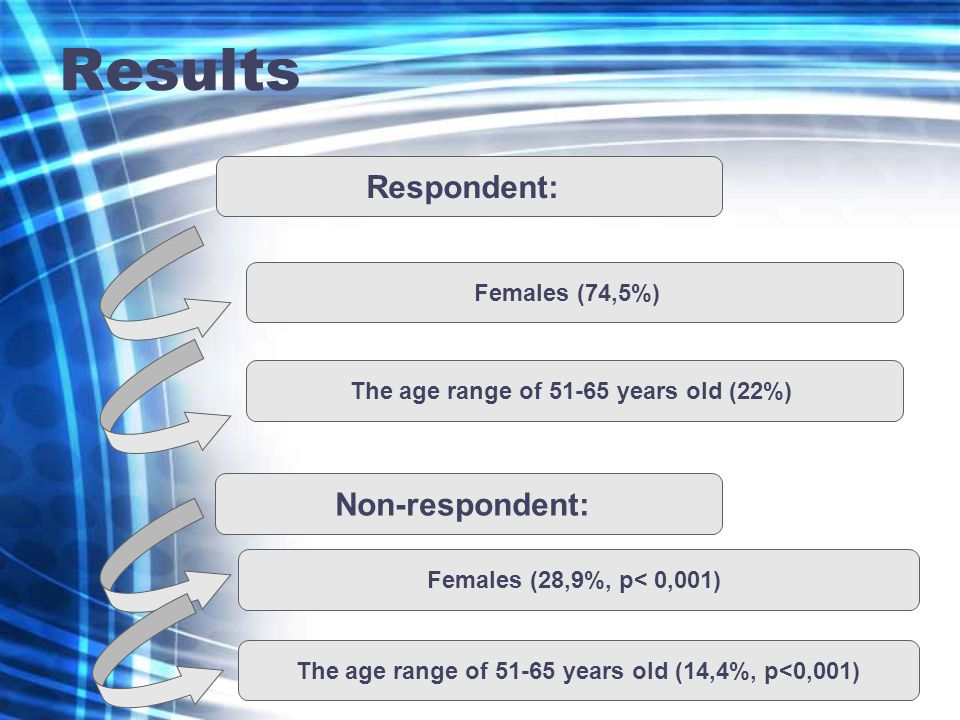 Results Respondent: Females (74,5%) The age range of 51-65 years old (22%) Non-respondent: Females (28,9%, p< 0,001) The age range of 51-65 years old (14,4%, p<0,001)