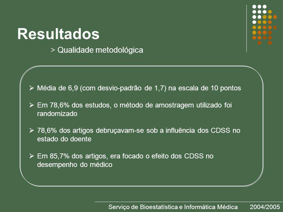Serviço de Bioestatística e Informática Médica2004/2005 Resultados > Qualidade metodológica Média de 6,9 (com desvio-padrão de 1,7) na escala de 10 pontos Em 78,6% dos estudos, o método de amostragem utilizado foi randomizado 78,6% dos artigos debruçavam-se sob a influência dos CDSS no estado do doente Em 85,7% dos artigos, era focado o efeito dos CDSS no desempenho do médico