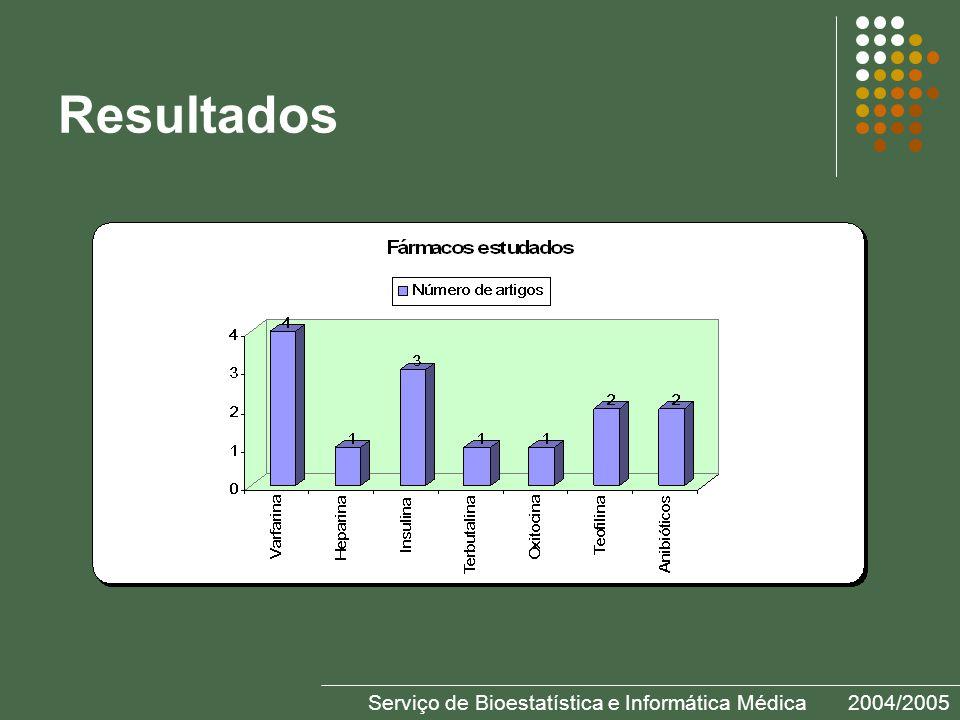 Serviço de Bioestatística e Informática Médica2004/2005 Resultados
