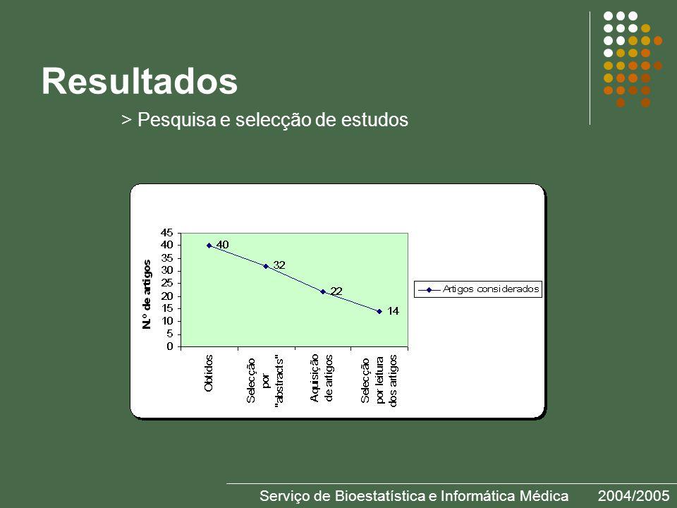 Resultados Serviço de Bioestatística e Informática Médica2004/2005 > Pesquisa e selecção de estudos