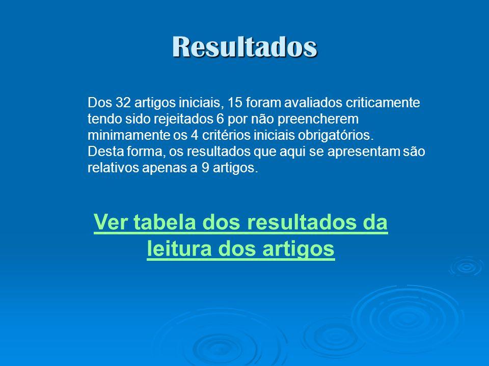 Resultados Ver tabela dos resultados da leitura dos artigos Dos 32 artigos iniciais, 15 foram avaliados criticamente tendo sido rejeitados 6 por não p