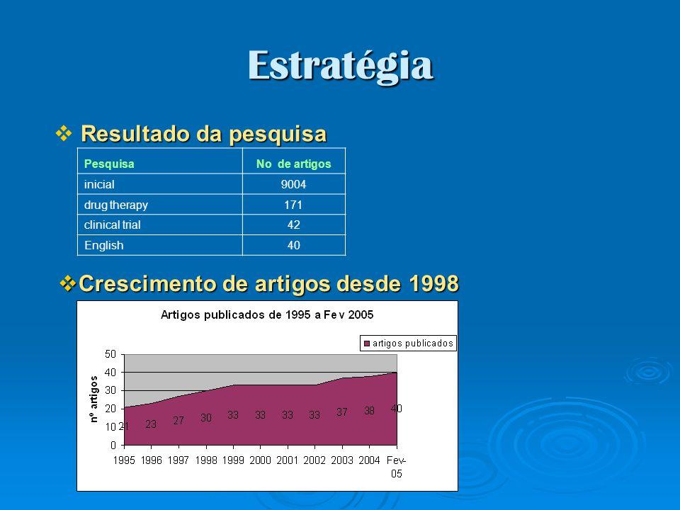 Estratégia PesquisaNo de artigos inicial9004 drug therapy171 clinical trial42 English40 Resultado da pesquisa Crescimento de artigos desde 1998 Cresci