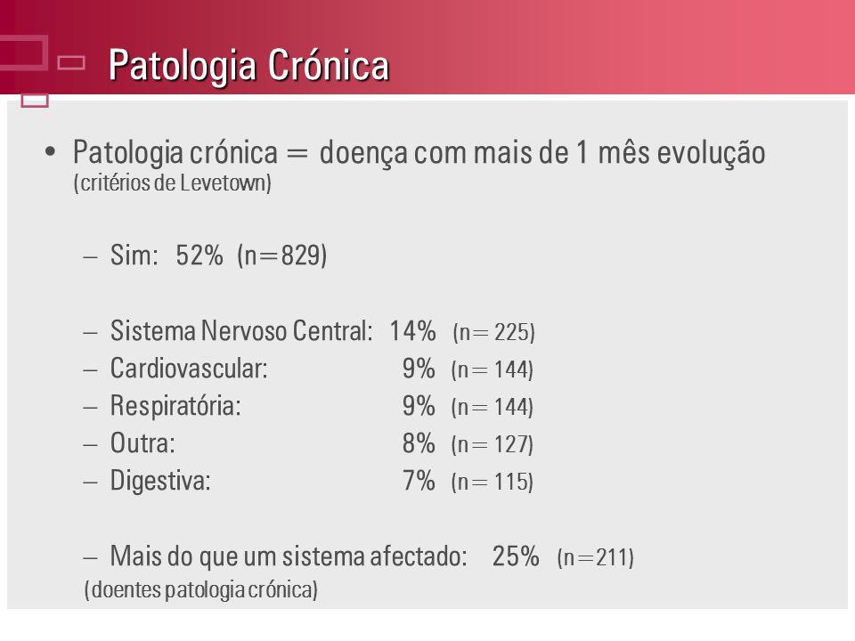 Patologia Crónica Patologia crónica = doença com mais de 1 mês evolução (critérios de Levetown) –Sim: 52% (n=829) –Sistema Nervoso Central: 14% (n= 225) –Cardiovascular: 9% (n= 144) –Respiratória: 9% (n= 144) –Outra: 8% (n= 127) –Digestiva: 7% (n= 115) –Mais do que um sistema afectado: 25% (n=211) (doentes patologia crónica)