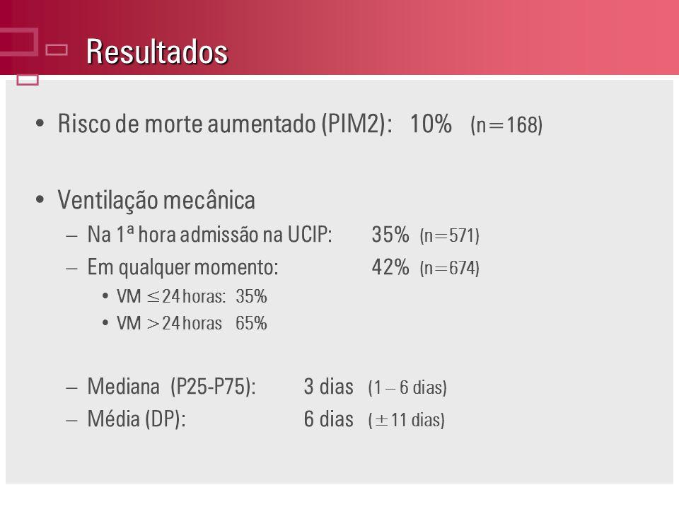 Resultados Risco de morte aumentado (PIM2): 10% (n=168) Ventilação mecânica –Na 1ª hora admissão na UCIP:35% (n=571) –Em qualquer momento:42% (n=674) VM 24 horas:35% VM >24 horas65% –Mediana (P25-P75):3 dias (1 – 6 dias) –Média (DP):6 dias (±11 dias)