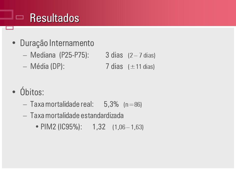 Resultados Duração Internamento –Mediana (P25-P75):3 dias (2 – 7 dias) –Média (DP):7 dias (±11 dias) Óbitos: –Taxa mortalidade real: 5,3% (n=86) –Taxa mortalidade estandardizada PIM2 (IC95%): 1,32 (1,06 – 1,63)
