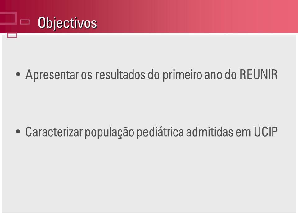 Objectivos Apresentar os resultados do primeiro ano do REUNIR Caracterizar população pediátrica admitidas em UCIP