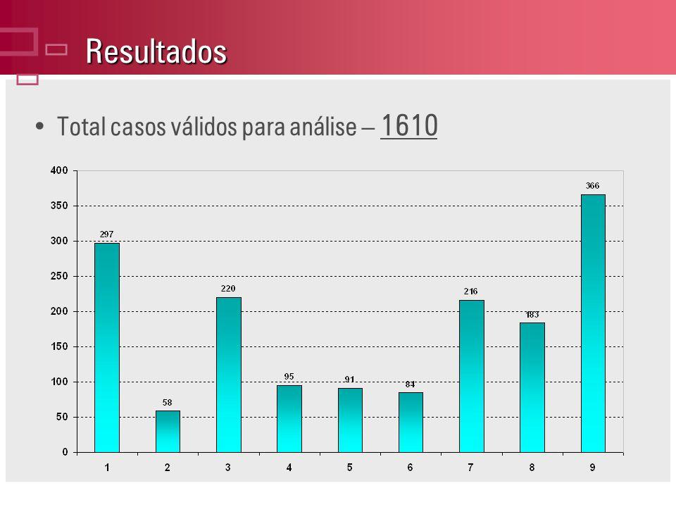 Resultados Total casos válidos para análise – 1610