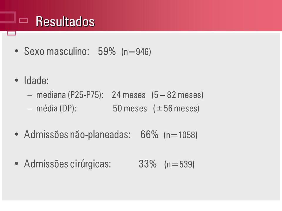 Resultados Sexo masculino:59% (n=946) Idade: –mediana (P25-P75): 24 meses (5 – 82 meses) –média (DP): 50 meses (±56 meses) Admissões não-planeadas: 66% (n=1058) Admissões cirúrgicas: 33% (n=539)
