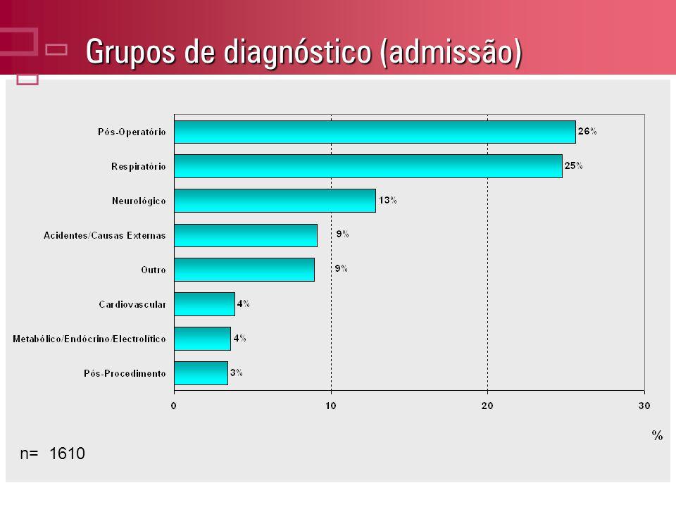 Grupos de diagnóstico (admissão) n= 1610