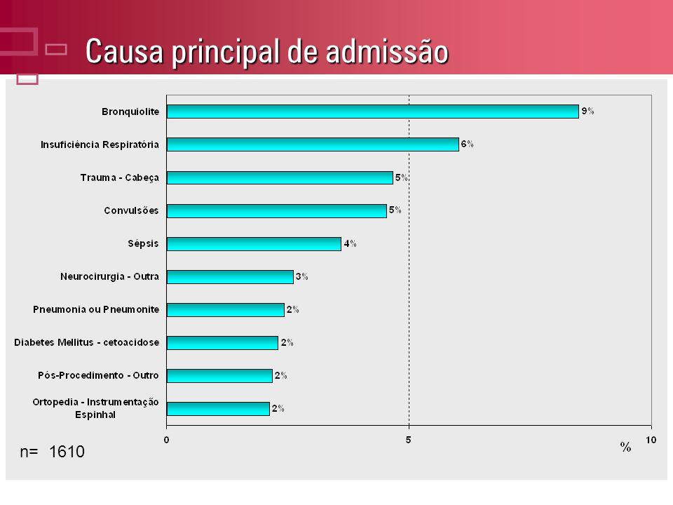 Causa principal de admissão n= 1610