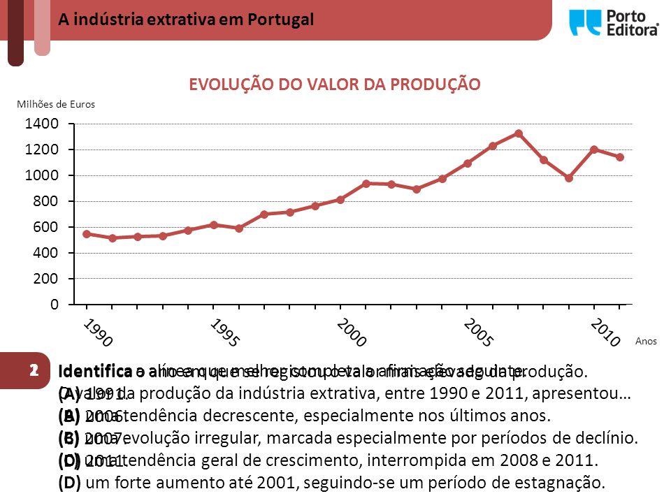 A indústria extrativa em Portugal EVOLUÇÃO DO VALOR DA PRODUÇÃO Milhões de Euros 1 Identifica a alínea que melhor completa a afirmação seguinte.