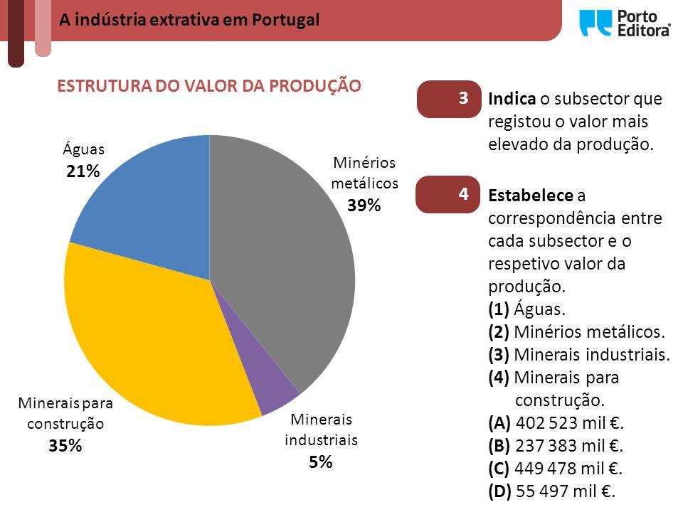 A indústria extrativa em Portugal PRODUÇÃO DE MINÉRIOS METÁLICOS Minérios metálicos Produção (toneladas) Valor (milhares de ) Cobre328 216421 859 Tungsténio1 39923 361 Zinco9 1273 462 Estanho53769 Outros1428 TOTAL338 809449 478 5 Identifica o minério metálico que regista o valor mais elevado (em milhares de ) da produção.