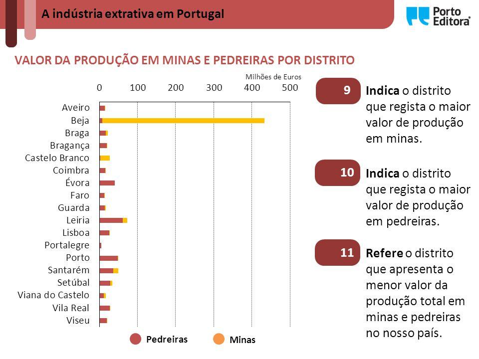 A indústria extrativa em Portugal VALOR DA PRODUÇÃO EM MINAS E PEDREIRAS POR DISTRITO Pedreiras Minas Milhões de Euros Indica o distrito que regista o maior valor de produção em pedreiras.