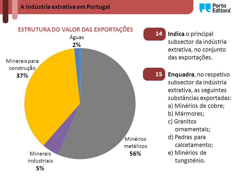 A indústria extrativa em Portugal ESTRUTURA DO VALOR DAS EXPORTAÇÕES Minérios metálicos 56% Águas 2% Minerais para construção 37% Minerais industriais 5% Enquadra, no respetivo subsector da indústria extrativa, as seguintes substâncias exportadas: a) Minérios de cobre; b) Mármores; c) Granitos ornamentais; d) Pedras para calcetamento; e) Minérios de tungsténio.