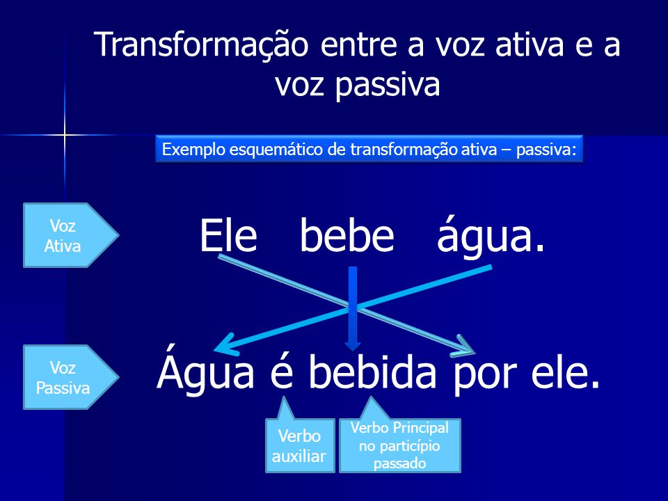 Transformação entre a voz ativa e a voz passiva Exemplo esquemático de transformação ativa – passiva: Voz Ativa Voz Passiva Ele bebe água. Água é bebi