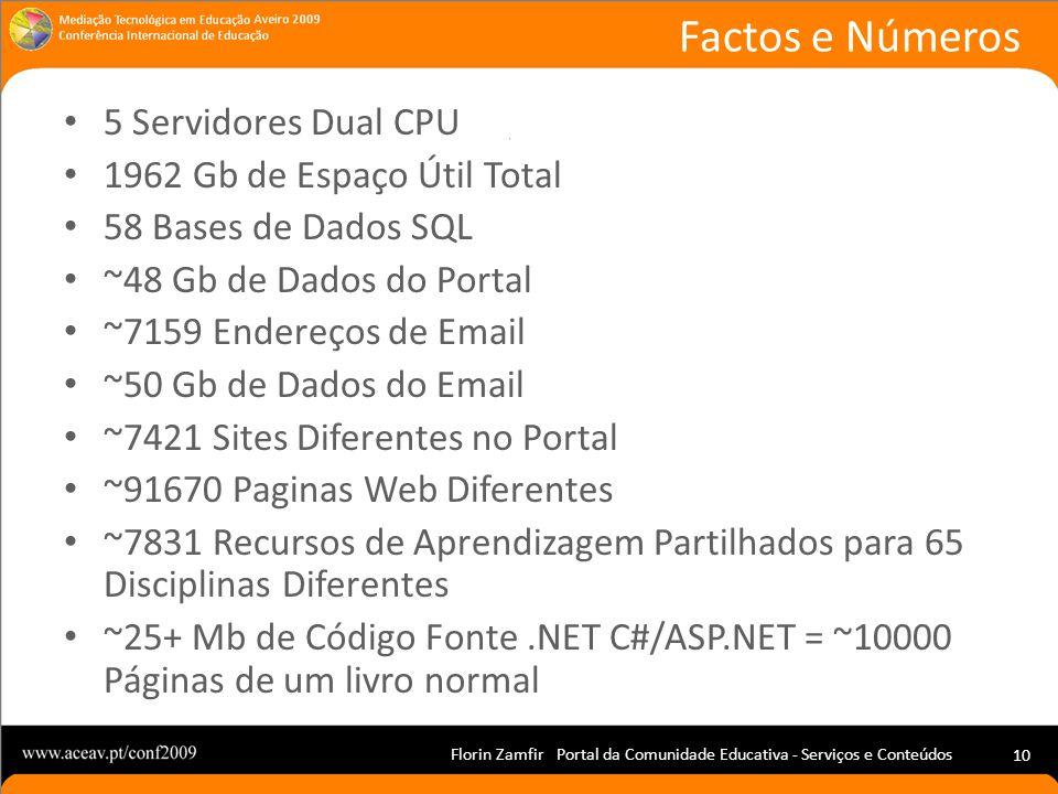 Florin Zamfir Portal da Comunidade Educativa - Serviços e Conteúdos 10 5 Servidores Dual CPU 1962 Gb de Espaço Útil Total 58 Bases de Dados SQL ~48 Gb de Dados do Portal ~7159 Endereços de Email ~50 Gb de Dados do Email ~7421 Sites Diferentes no Portal ~91670 Paginas Web Diferentes ~7831 Recursos de Aprendizagem Partilhados para 65 Disciplinas Diferentes ~25+ Mb de Código Fonte.NET C#/ASP.NET = ~10000 Páginas de um livro normal Factos e Números