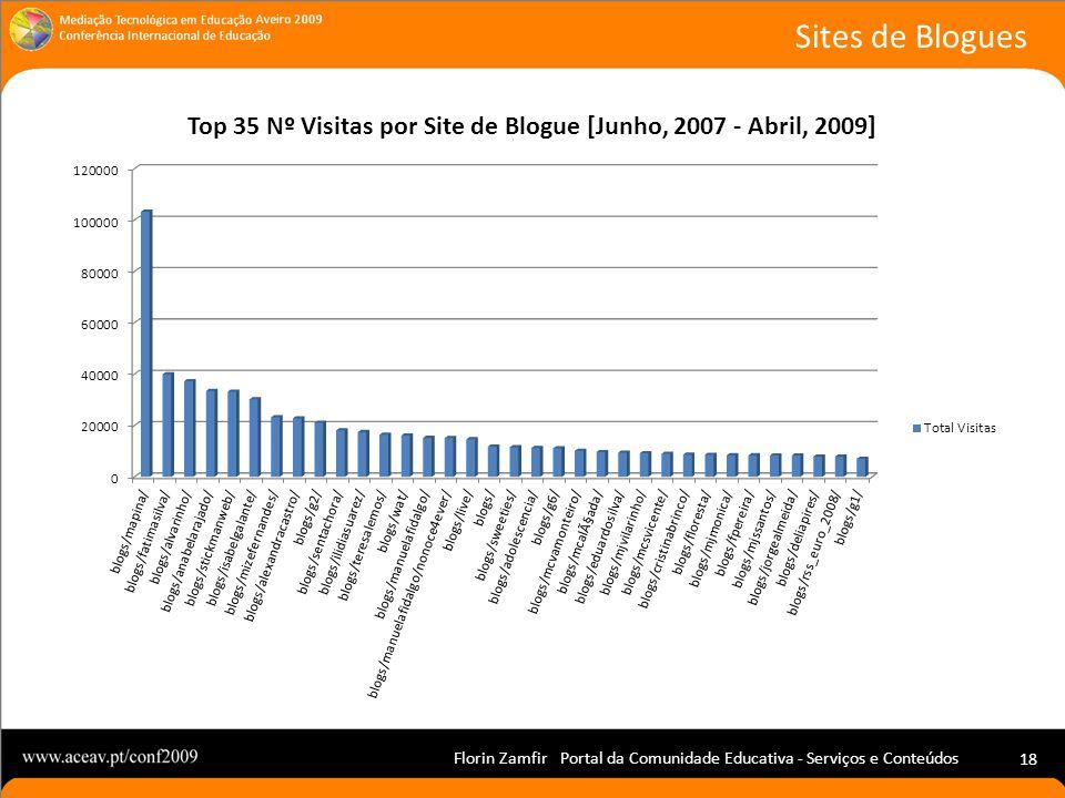 Florin Zamfir Portal da Comunidade Educativa - Serviços e Conteúdos 18 Sites de Blogues