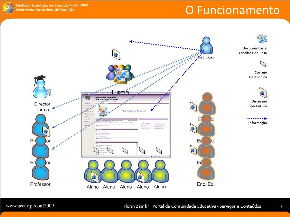 Florin Zamfir Portal da Comunidade Educativa - Serviços e Conteúdos 7 O Funcionamento Documentos e Trabalhos de Casa Correio Electrónico Discussão Tipo Fórum Informação