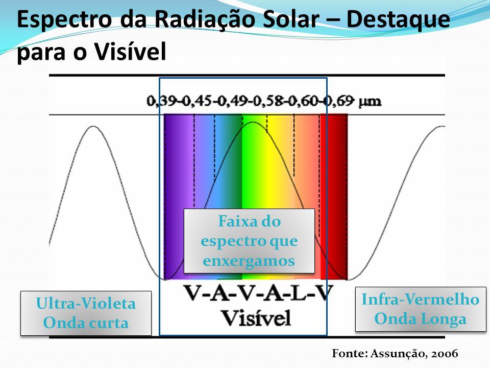 Espectro da Radiação Solar 1 m = 10 3 milímetro – mm (0,001m) 1 m = 10 6 micrômetro - μm (0,000001m) 1 m = 10 9 namômetro - ηm (0,000000001m)