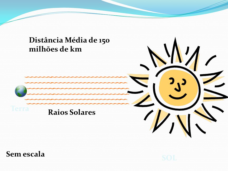SOL Terra Sem escala Distância Média de 150 milhões de km Raios Solares