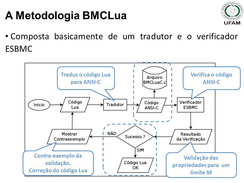A Metodologia BMCLua Composta basicamente de um tradutor e o verificador ESBMC Traduz o código Lua para ANSI-C Verifica o código ANSI-C Validação das propriedades para um limite M Contra-exemplo da validação.