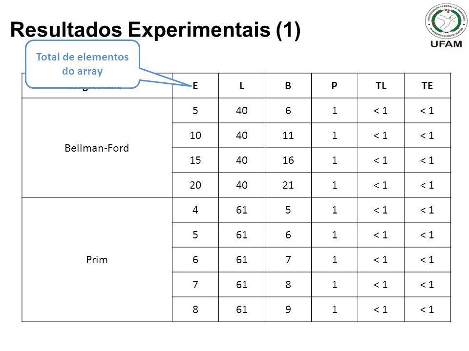 Resultados Experimentais (1) AlgoritmoELBPTLTE Bellman-Ford 54061< 1 1040111< 1 1540161< 1 2040211< 1 Prim 46151< 1 56161< 1 66171< 1 76181< 1 86191< 1 Total de elementos do array