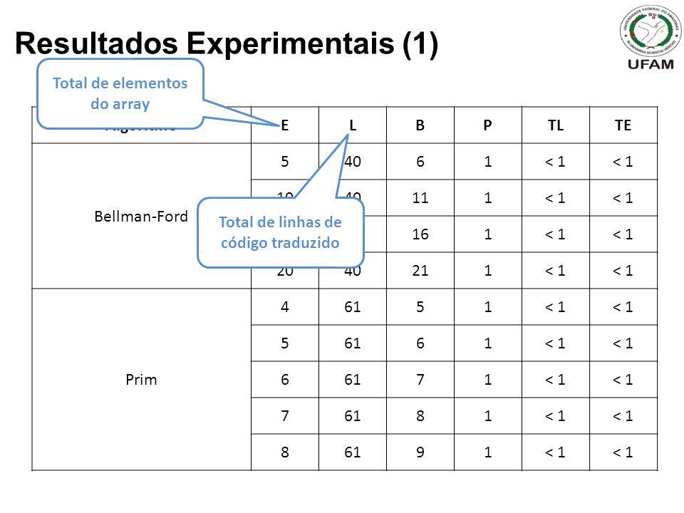 Resultados Experimentais (1) AlgoritmoELBPTLTE Bellman-Ford 54061< 1 1040111< 1 1540161< 1 2040211< 1 Prim 46151< 1 56161< 1 66171< 1 76181< 1 86191< 1 Total de elementos do array Total de linhas de código traduzido