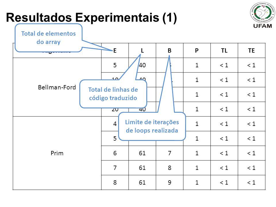 Resultados Experimentais (1) AlgoritmoELBPTLTE Bellman-Ford 54061< 1 1040111< 1 1540161< 1 2040211< 1 Prim 46151< 1 56161< 1 66171< 1 76181< 1 86191< 1 Total de elementos do array Total de linhas de código traduzido Limite de iterações de loops realizada