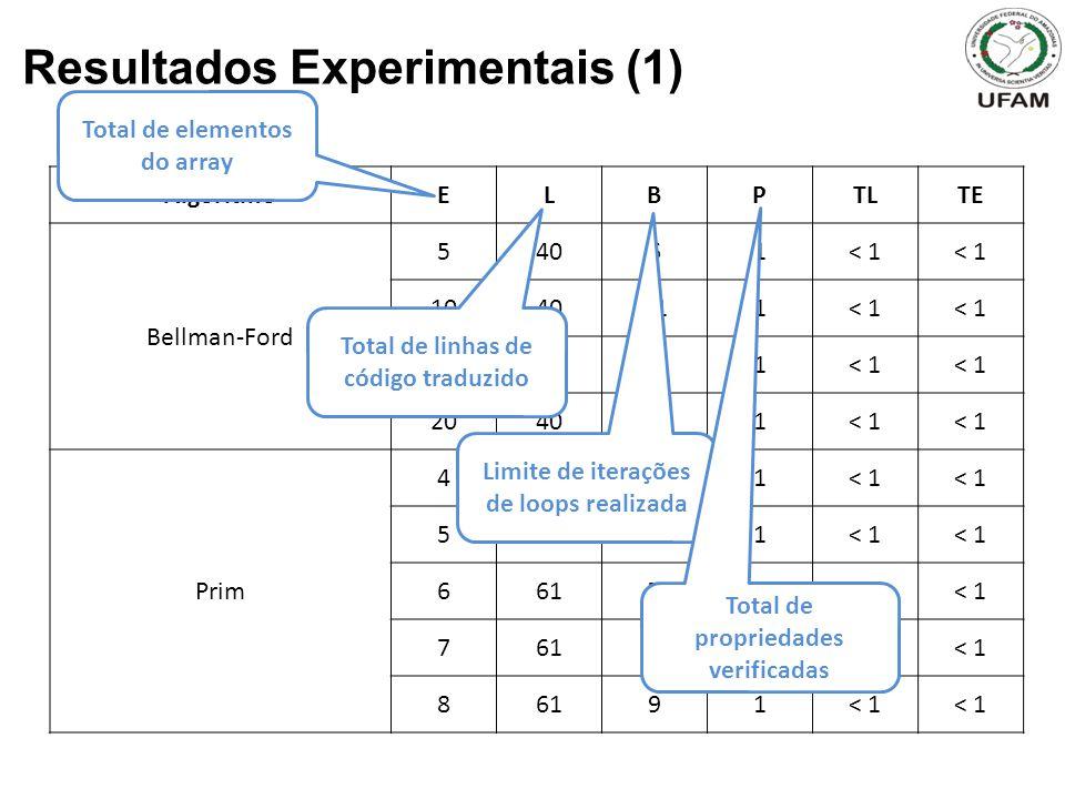 Resultados Experimentais (1) AlgoritmoELBPTLTE Bellman-Ford 54061< 1 1040111< 1 1540161< 1 2040211< 1 Prim 46151< 1 56161< 1 66171< 1 76181< 1 86191< 1 Total de elementos do array Total de linhas de código traduzido Limite de iterações de loops realizada Total de propriedades verificadas
