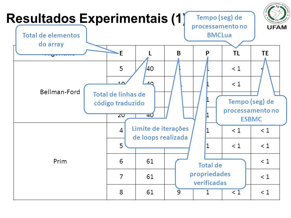 Resultados Experimentais (1) AlgoritmoELBPTLTE Bellman-Ford 54061< 1 1040111< 1 1540161< 1 2040211< 1 Prim 46151< 1 56161< 1 66171< 1 76181< 1 86191< 1 Total de elementos do array Total de linhas de código traduzido Limite de iterações de loops realizada Total de propriedades verificadas Tempo (seg) de processamento no BMCLua Tempo (seg) de processamento no ESBMC