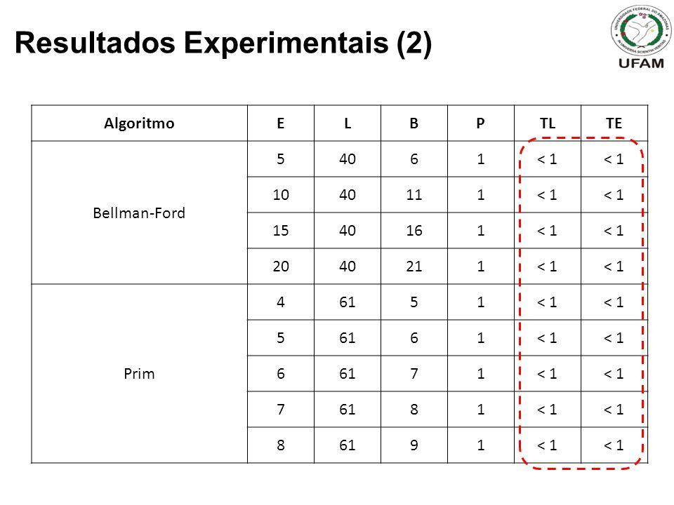 Resultados Experimentais (2) AlgoritmoELBPTLTE Bellman-Ford 54061< 1 1040111< 1 1540161< 1 2040211< 1 Prim 46151< 1 56161< 1 66171< 1 76181< 1 86191< 1