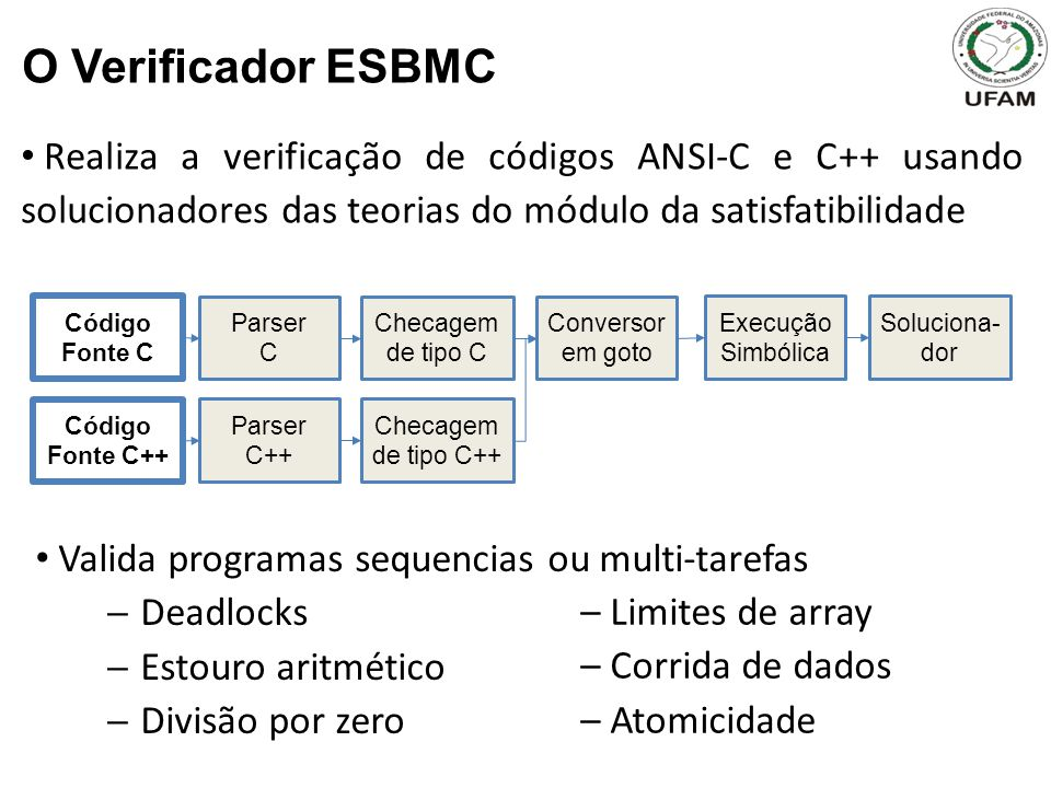 Realiza a verificação de códigos ANSI-C e C++ usando solucionadores das teorias do módulo da satisfatibilidade O Verificador ESBMC Código Fonte C Pars