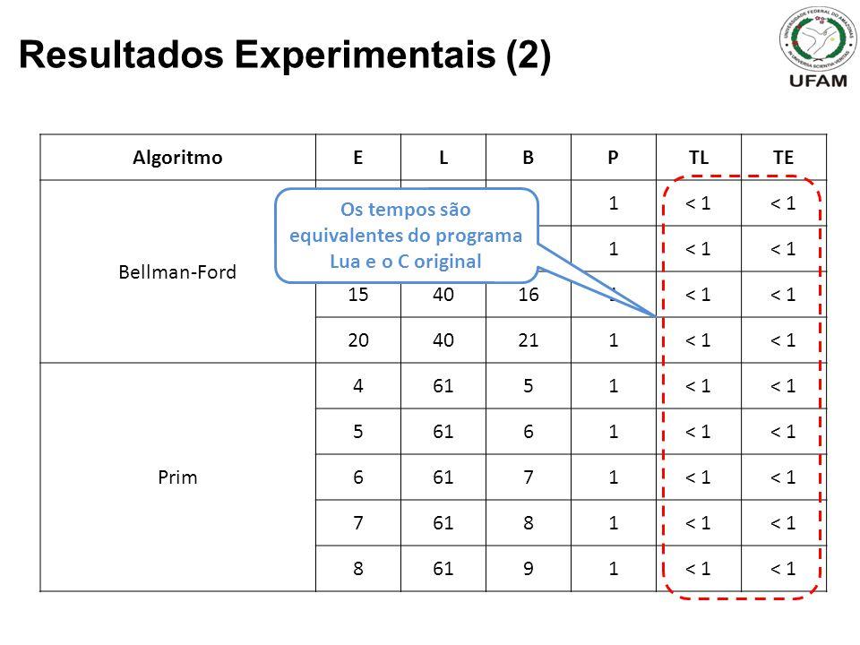 Resultados Experimentais (2) AlgoritmoELBPTLTE Bellman-Ford 54061< 1 1040111< 1 1540161< 1 2040211< 1 Prim 46151< 1 56161< 1 66171< 1 76181< 1 86191< 1 Os tempos são equivalentes do programa Lua e o C original