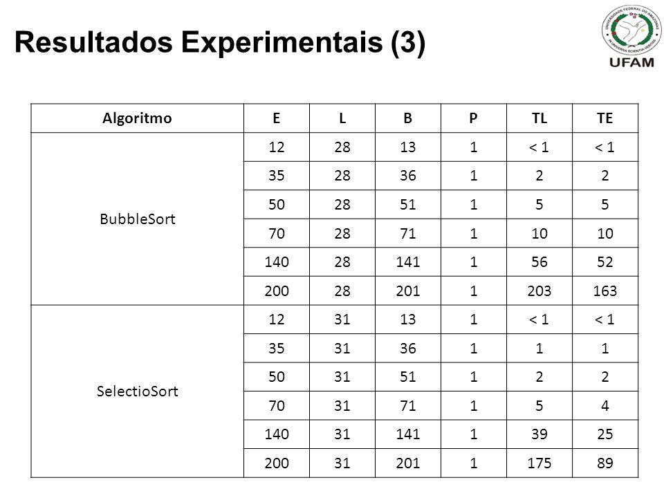 Resultados Experimentais (3) AlgoritmoELBPTLTE BubbleSort 1228131< 1 352836122 502851155 702871110 1402814115652 200282011203163 SelectioSort 1231131< 1 353136111 503151122 703171154 1403114113925 20031201117589