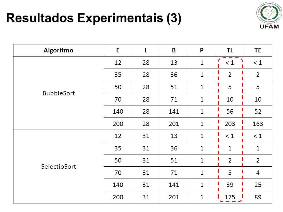 Resultados Experimentais (3) AlgoritmoELBPTLTE BubbleSort 1228131< 1 352836122 502851155 702871110 1402814115652 200282011203163 SelectioSort 1231131<