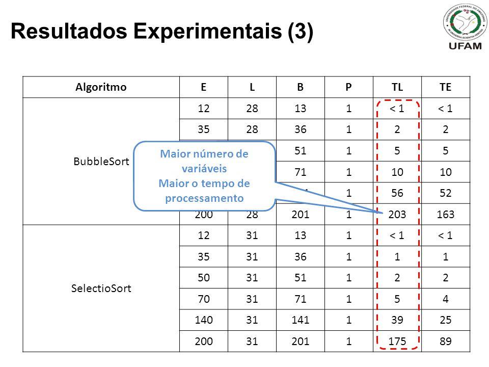 Resultados Experimentais (3) AlgoritmoELBPTLTE BubbleSort 1228131< 1 352836122 502851155 702871110 1402814115652 200282011203163 SelectioSort 1231131< 1 353136111 503151122 703171154 1403114113925 20031201117589 Maior número de variáveis Maior o tempo de processamento