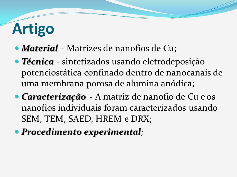 Eletrodeposição Revestimentos; Revestimentos; Processo; Processo; Lei de Faraday; Lei de Faraday; Preparação; Preparação; Eletrodeposição e Síntese de Modelo; Eletrodeposição e Síntese de Modelo; Figura 1: Esquema da eletrodeposição de multicamadas Co/Cu na forma de nanofios