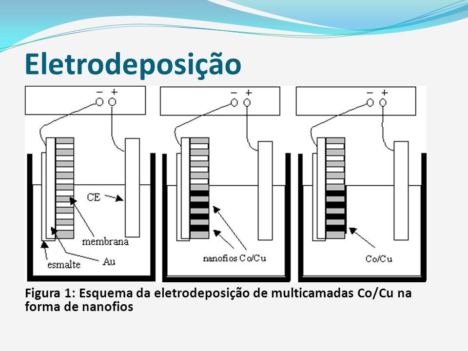 Eletrodeposição Revestimentos; Revestimentos; Processo; Processo; Lei de Faraday; Lei de Faraday; Preparação; Preparação; Eletrodeposição e Síntese de